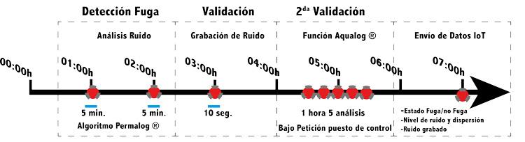 detección de fuga-validación-configuración-sincronización-registro-datos