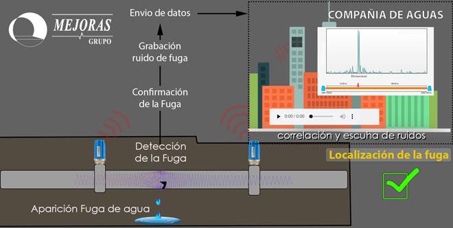 Sensorización 4.0 para detección y localización de fugas de agua